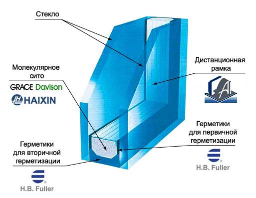 производства стеклопакетов